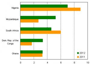 5 premers bénéficiaires du flux d'IED 2011 2012