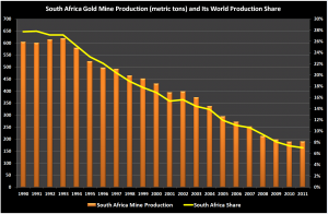 South Africa Gold Mine Production