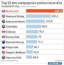 le top 10 des compagnies productrices d'or