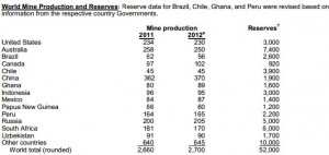 world mine production and reserves