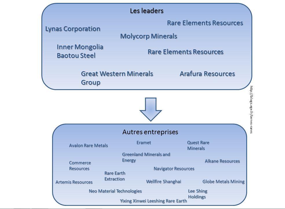 Entreprises dans le domaine des terres rares