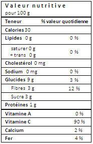 citron_valeur nutritive