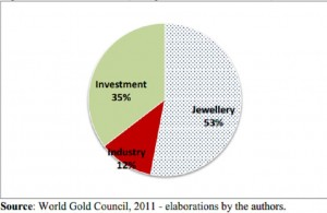 World gold council-2011