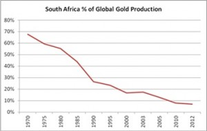 south africa-percent-global-gold-production