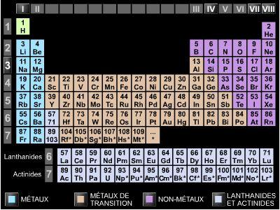 Classification_périodique_des_éléments_chimiques