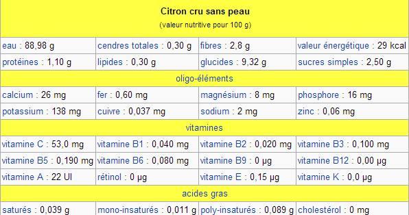 Valeur nutritive du citron cru sans peau