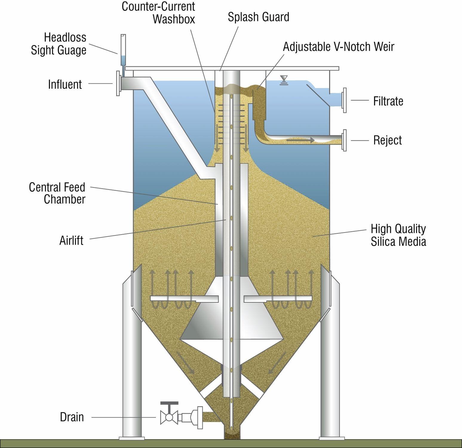 filtres-sable-traitement-des-eaux-usées