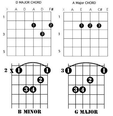 Accords de guitare de waka waka shakira